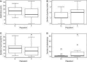 Exploratory behavior variables: (A) exploratory score, (B) number of perches visited, (C) number of scanning events and (D) number of vocalizations recorded during the novel environment tests for P. leucoptera males from the continuous (C&#59; n=12) and fragmented forest population (F&#59; n=16). In the number of vocalizations graph one observation was excluded for better visualization of data (one fragmented forest individual with 363 vocalizations&#59; see Appendix A and Table S4).