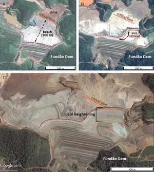 Fundão dam. (A) Formation of sandy tailings beach 300m wide and upstream mud deposition, highlighting the critical limit of contact between sandy tailings and sludge (orange line), image of 2011. (B) Retreated axis for emergency works in a concrete gallery brings the crest closer to the critical limit of contact between sandy tailings and sludge (red dashed arrow), image of 2013. (C) Embankment of the dam displaced axis in the critical limit of contact between sandy tailings and sludge (orange line), 2015 image. Adapted from Google Earth Pro.