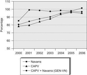 Tasa de cobertura poblacional. CAPV: Comunidad Autónoma del País Vasco; GEN-VN: Grupo de Estudios Neonatales Vasco Navarro .