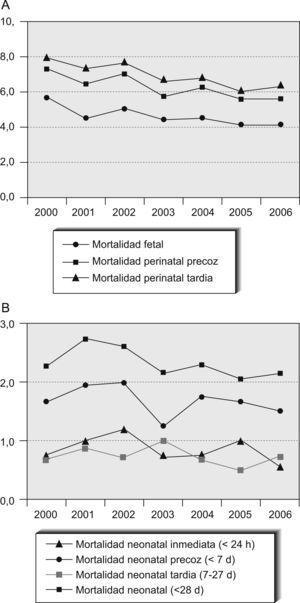 A: mortalidad fetal y perinatal ‰. B: mortalidad neonatal ‰.
