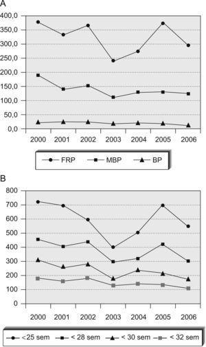 A: mortalidad de los neonatos de peso bajo (BP), muy bajo (MBP) y extremadamente bajo (EBP). B: mortalidad antes de las 25, 28, 30 y 32 semanas de edad gestacional ‰.
