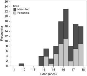 Distribución según sexo y edad de los sujetos que consultaron por intoxicación etílica aguda.