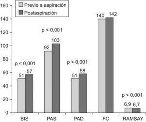 Cambios en los valores medios del índice biespectral (BIS), la escala de Ramsay, la frecuencia cardíaca (FC) y la presión arterial tras la aspiración endotraqueal. PAD: presión arterial diastólica; PAS: presión arterial sistólica.