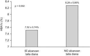 Glucohemoglobina media al alcanzar la talla diana.