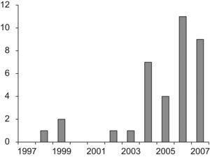 Evolución temporal del número de casos de síndrome de shock tóxico estreptocócico (SSTE) entre 1997 y 2007.