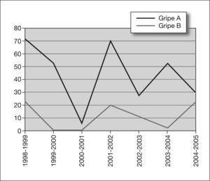 Distribución por años de los casos ingresados por gripe A y B durante las epidemias gripales de 1998–1999 a 2004–2005.