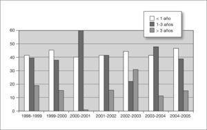 Distribución anual por grupos de edad.