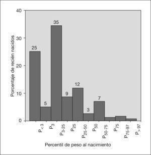 Distribución de recién nacidos según el percentil de peso al nacimiento.