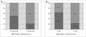 A) Mortalidad-supervivencia según la edad gestacional. B) Mortalidad-supervivencia según el peso del recién nacido.