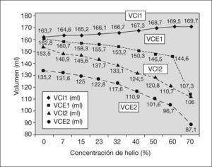 Volumen corriente inspirado (VCI1) y espirado (VCE1) medidos por el respirador y por el monitor Datex (VCI2,VCE2). Evolución con las diferentes concentraciones de helio. Al aumentar la concentración de helio se produce una mayor diferencia entre el volumen corriente inspirado y espirado. Las diferencias entre los volúmenes inspirados y espirados fueron estadísticamente significativas. VCI1-VCE1:p = 0,012; VCI1-VCI2: p = 0,012, VCI1-VCE2: p = 0,012; VCI2-VCE2: p = 0,043; VCE1-VCE2: p = 0,025; VCI2-VCE1: p = 0,866.
