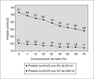 Evolución de los picos de presión del respirador con un volumen corriente de 50ml y 500ml con relación a la concentración de helio. Al ir aumentando la concentración de helio se produce una disminución progresiva del pico de presión.