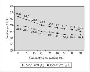 Evolución de los picos de presión en el respirador (pico 1) y en el espirómetro del monitor Datex (pico 2) en las modalidades de volumen controlado y volumen controlado regulado por presión. Las presiones disminuyen progresivamente al ir aumentando la concentración de helio. VCE: volumen corriente espirado; VCI: volumen corriente inspirado.