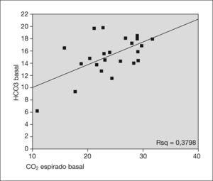 Representación gráfica de la relación lineal que existe entre CO2 y HCO3 basal.