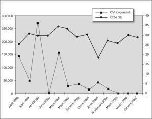 Evolución inmunovirológica del caso clínico 1. CD4: linfocitos cooperadores inductivos; CV: carga viral.