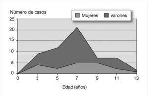 Distribución de la edad en el momento del diagnóstico.