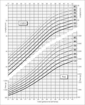 Representación gráfica percentilada de los valores de peso y longitud al nacer de los recién nacidos varones según su edad gestacional.
