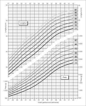 Representación gráfica percentilada de los valores de peso y longitud al nacer de las recién nacidas niñas según su edad gestacional.
