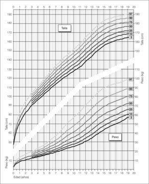 Distribución percentilada de los valores de peso y talla en la población masculina desde el nacimiento hasta la edad adulta.