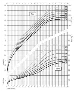 Distribución percentilada de los valores de peso y talla en la población femenina desde el nacimiento hasta la edad adulta.