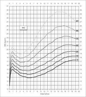 Distribución percentilada de los valores de IMC en las mujeres desde el nacimiento hasta la edad adulta.