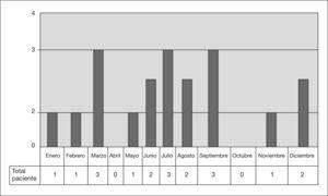 Distribución de Shigella spp. según los meses del año.