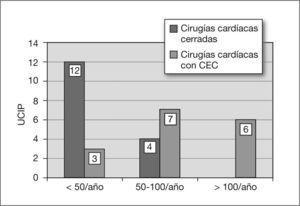Actividad cardioquirúrgica en UCIP (año 2006). CEC: circulación extracorpórea; UCIP: unidad de cuidados intensivos pediátricos.