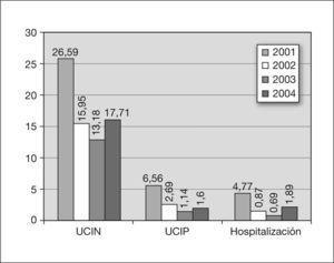 Bacteriemias nosocomiales en el Servicio de Neonatología del Hospital Universitario de Canarias: años 2001–2004:. Incidencia acumulada (%): número de bacteriemias × 100/número de pacientes ingresados. UCIN: unidad de cuidados intensivos neonatales; UCIP: unidad de cuidados intensivos pediátricos.