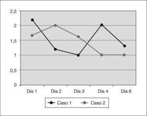 Evolución del ritmo de la diuresis (ml/kg/h).