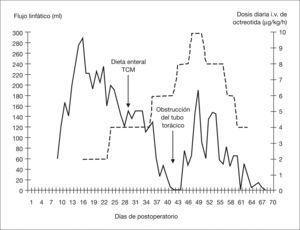 Efecto de la octreotida sobre el flujo linfático torácico. La línea continua representa el volumen de linfa recogida (ml), y la línea discontinua representa la dosis intravenosa diaria de la octreotida (μg/kg/h). TCM: triglicéridos de cadena media.