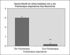 La barra representa la clínica de los pacientes asmáticos tratados o no con fisioterapia respiratoria (± EEM de n = 10 pacientes; ***p < 0,001); t de Student de datos desapareados.