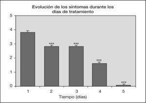 La barra representa la media de la sintomatología ± ENM (evaluada en una escala de 0-4 siendo 0 el grado de completa resolución de la atelectasia) de n = 8t de Student de datos apareados, del D1 con respecto al D2, D3, D4, D5. (***p < 0,001).