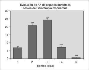 La barra representa la media en el número de esputos ± ENM de n = 8t de Student de datos apareados, del D1 con respecto al D2, D3, D4, D5 (***p < 0,001).