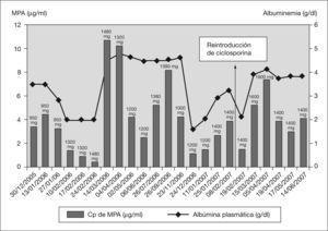 Evolución de los valores plasmáticos del ácido micofenólico (MPA) y la albúmina de diciembre de 2005 a junio de 2007 (junto a los valores de concentración plasmática de MPA se indica la dosis diaria de micofenolato de mofetilo que estaba recibiendo el paciente en cada momento).