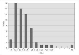 Edad de inicio del síndrome hemolítico-urémico.