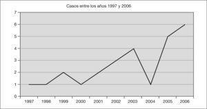Distribución anual de casos.