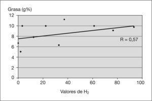 Correlación lineal de los valores de hidrógeno espirado de grasa en los casos de síndrome de hipercrecimiento bacteriano (SHB).