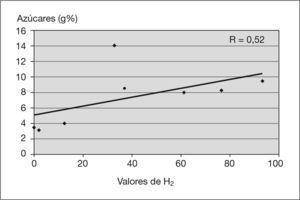 Correlación lineal de los valores de hidrógeno espirado de azúcares en los casos de síndrome de hipercrecimiento bacteriano (SHB).