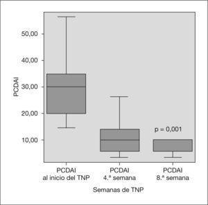 Evolución de los valores del PCDAI. PCDAI: índice de actividad de la enfermedad de Crohn pediátrica; TNP: tratamiento nutricional primario.