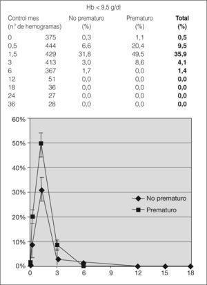 Porcentaje de lactantes con anemia a lo largo de los primeros 18 meses de vida. Se observa que la anemia no persiste más allá de los 6 meses. Hb: hemoglobina.
