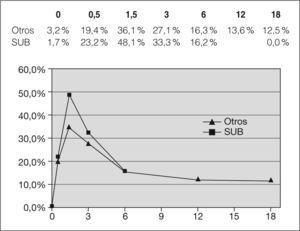 Proporción de lactantes con neutropenia a lo largo del seguimiento. Se observa un mayor porcentaje de lactantes de origen subsahariano (no existen suficientes datos en este grupo para establecer comparaciones por encima de los 6 meses de edad). SUB: niños subsaharianos.