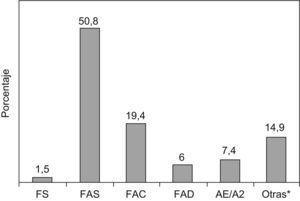 Distribución de las variantes de hemoglobina en recién nacidos de las Islas Baleares.