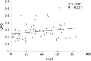 Relación entre las concentraciones salivares de productos de lipoperoxidación y glutatión reducido en 70 niños de los grupos prepuberal y puberal.