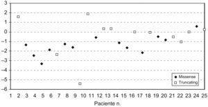 Distribución del marcador Z del índice de masa corporal de acuerdo con el tipo de mutación.