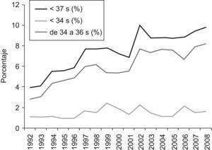 Evolucion de la tasa de prematuridad.