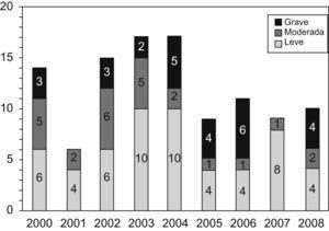 Distribución de la gravedad de la encefalopatía hipoxico-isquémica en el período de estudio.
