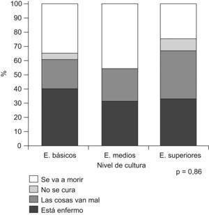 Información que dan los padres a su hijo sobre su enfermedad versus nivel cultural.