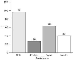 Preferencias de los distintos sabores en las 232 catas efectuadas por 116 niños. En caso de indecisión no se contabiliza ninguna preferencia.