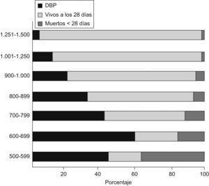 Supervivencia neonatal e incidencia de la displasia broncopulmonar (DBP) según el peso al nacer3.