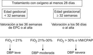 Definición de displasia broncopulmonar tras consenso.