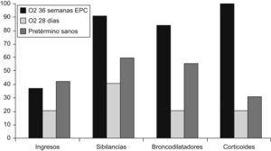 Variación en la morbilidad respiratoria durante los 2 primeros años según el criterio utilizado para el diagnóstico de la displasia broncopulmonar16.